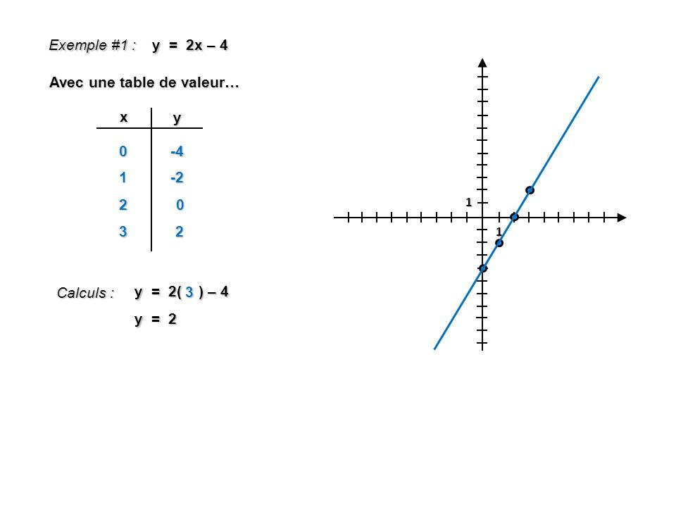 1 1 Exemple #1 : y = 2x – 4 Avec une table de valeur… x y 0 Calculs : y = 2( ) – 4 3 y = 2 -4 1-2 20 32