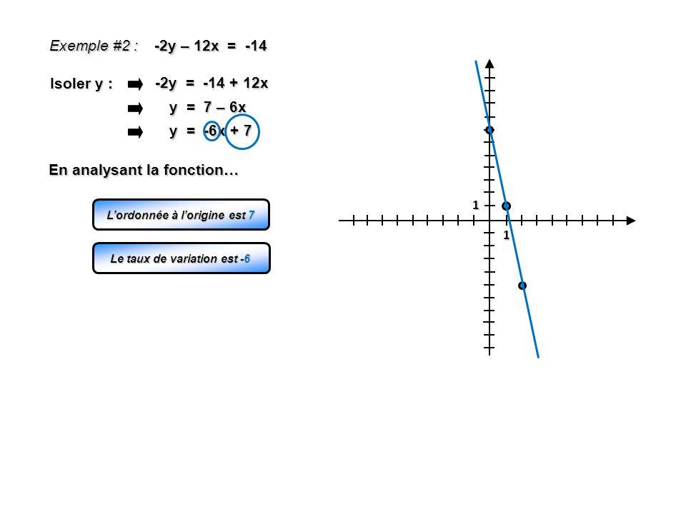 1 1 Exemple #2 : -2y – 12x = -14 -2y = -14 + 12x Isoler y : y = 7 – 6x y = -6x + 7 Lordonnée à lorigine est 7 Le taux de variation est -6 En analysant
