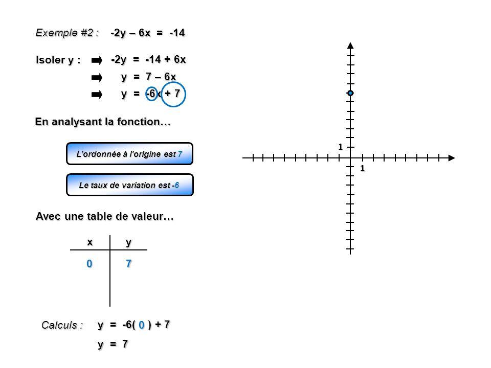 1 1 Exemple #2 : -2y – 6x = -14 -2y = -14 + 6x Isoler y : y = 7 – 6x y = -6x + 7 Lordonnée à lorigine est 7 Le taux de variation est -6 En analysant l