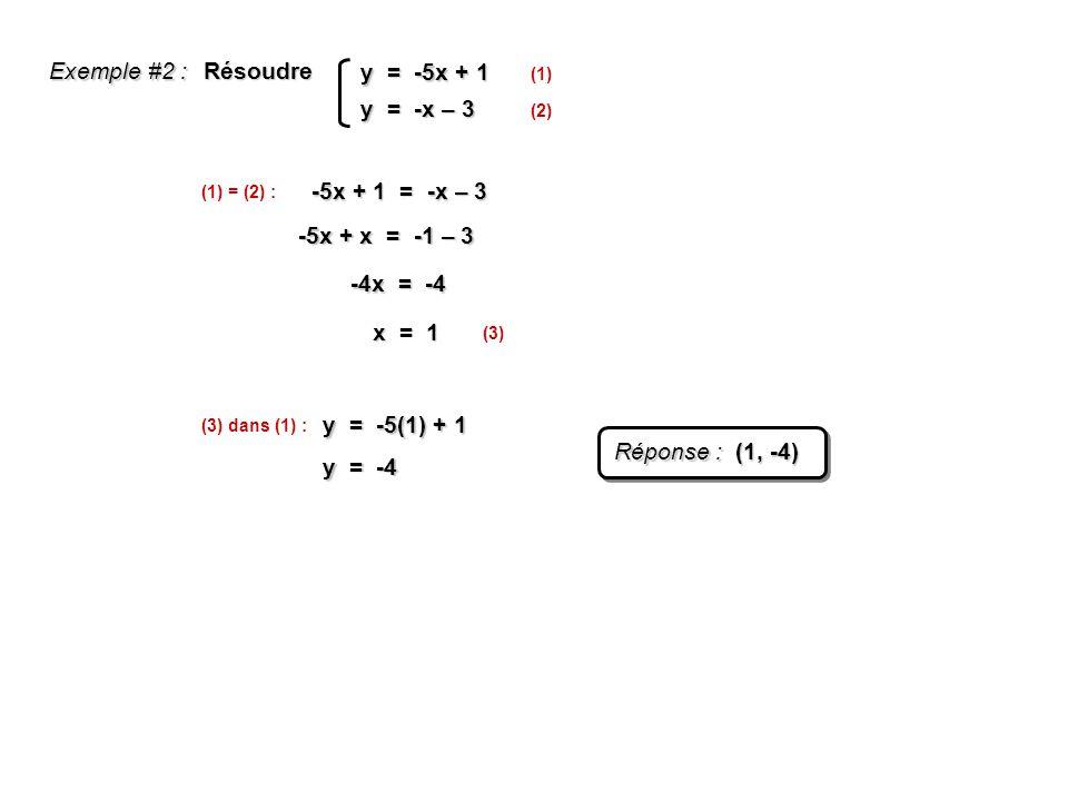 y = -5x + 1 y = -x – 3 Résoudre Exemple #2 : (1) (2) (1) = (2) : -5x + 1 = -x – 3 -5x + x = -1 – 3 -4x = -4 x = 1 (3) (3) dans (1) : y = -5(1) + 1 y =