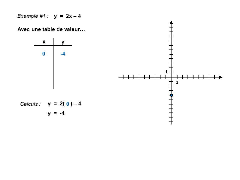 1 1 Exemple #1 : y = 2x – 4 Avec une table de valeur… x y 0 Calculs : y = 2( ) – 4 1 y = -2 -4 1-2