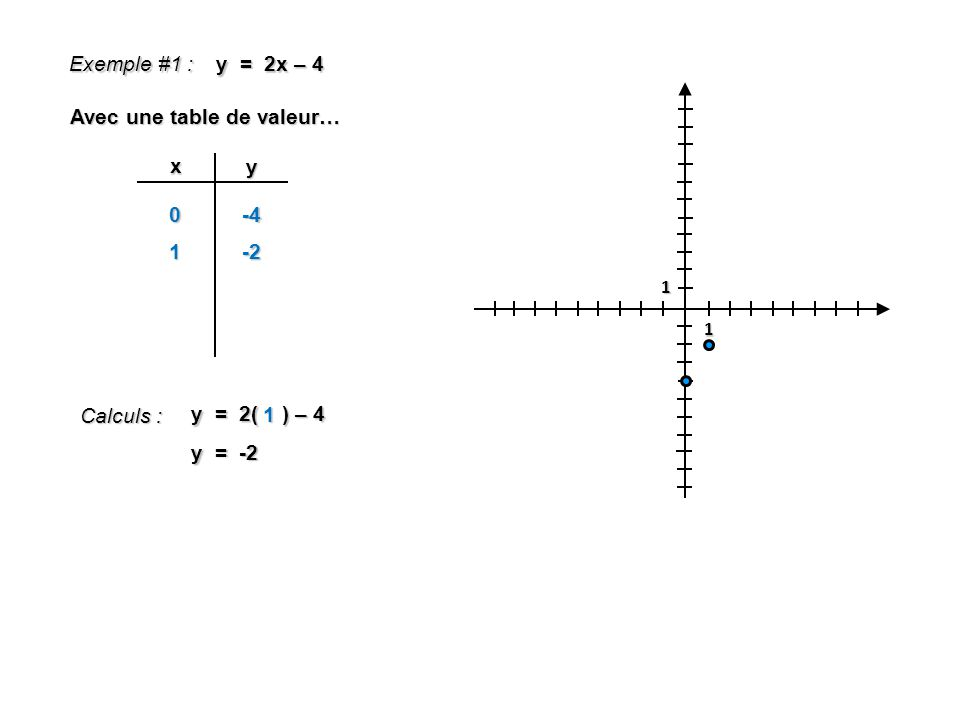 y = -5x + 1 y = -x – 3 Résoudre Exemple #2 : (1) (2) (1) = (2) : -5x + 1 = -x – 3 -5x + x = -1 – 3 -4x = -4 x = 1 (3) (3) dans (1) : y = -5(1) + 1 y = -4 Réponse : (1, -4)