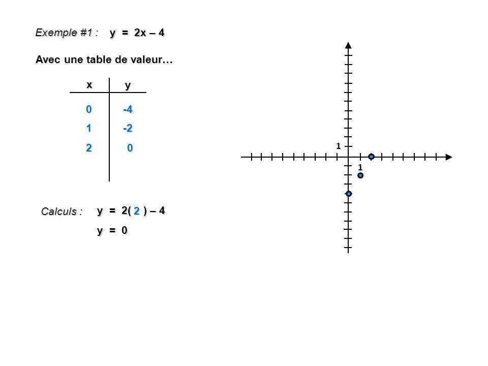 1 1 Exemple #1 : y = 2x – 4 Avec une table de valeur… x y 0 Calculs : y = 2( ) – 4 2 y = 0 -4 1-2 20