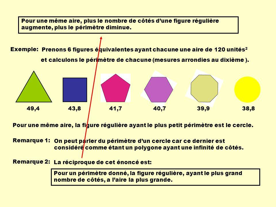 Pour une même aire, plus le nombre de côtés dune figure régulière augmente, plus le périmètre diminue. Exemple: Prenons 6 figures équivalentes ayant c