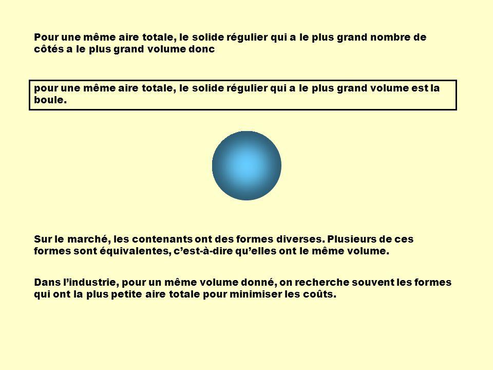 Pour une même aire totale, le solide régulier qui a le plus grand nombre de côtés a le plus grand volume donc pour une même aire totale, le solide rég