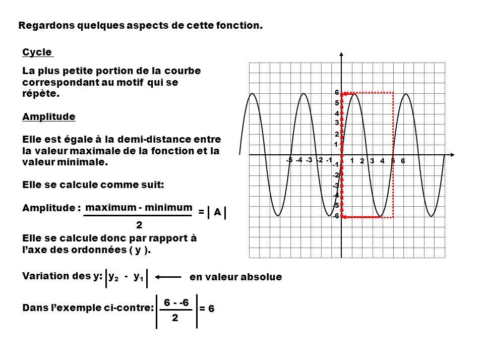 1 2 3 4 5 -2 -3 -4 -5 -4-3-2 1 23456 Regardons quelques aspects de cette fonction.