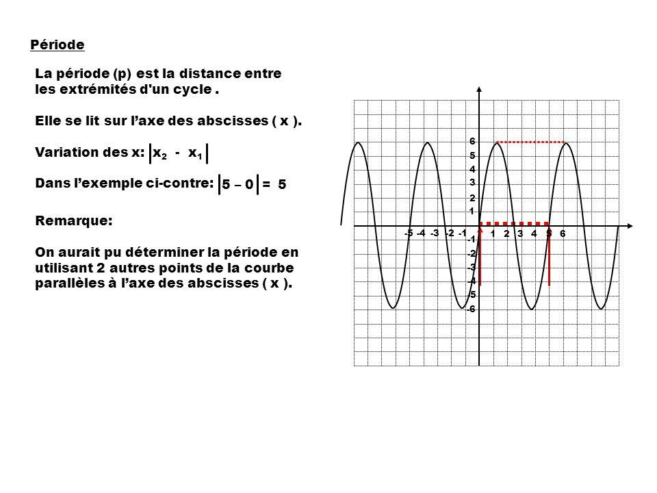 Période La période (p) est la distance entre les extrémités d un cycle.