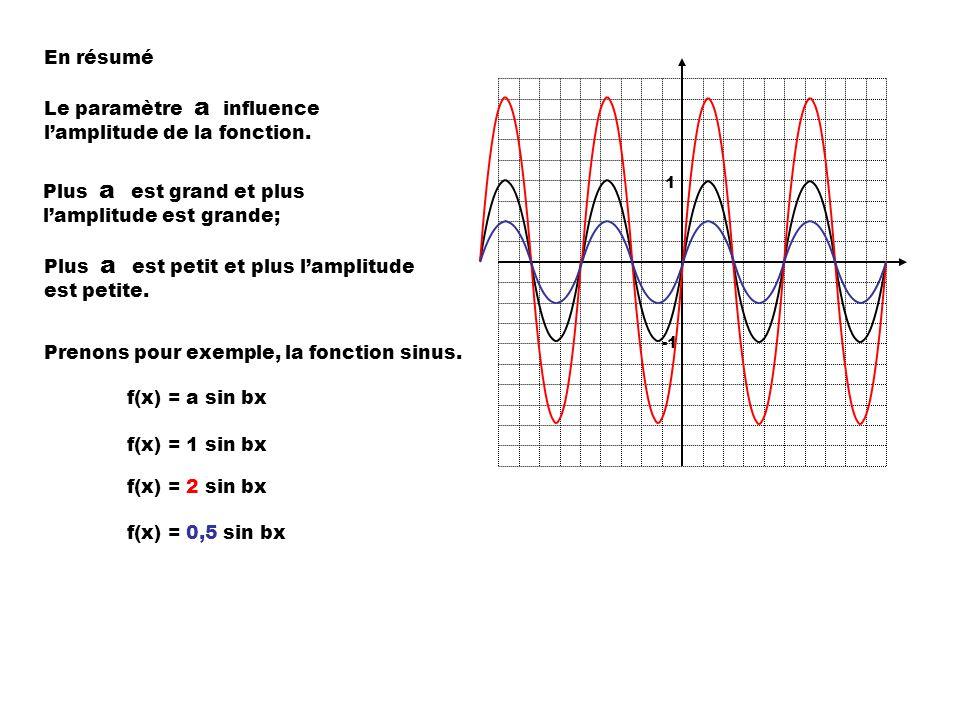 En résumé Le paramètre a influence lamplitude de la fonction.