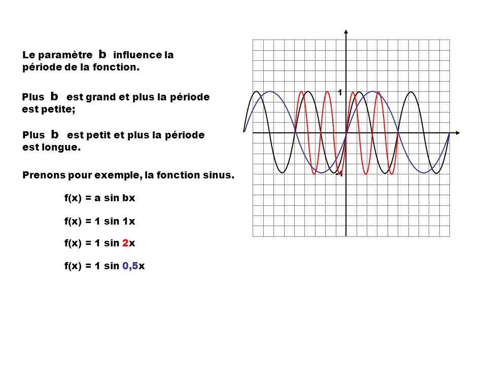 Le paramètre b influence la période de la fonction.