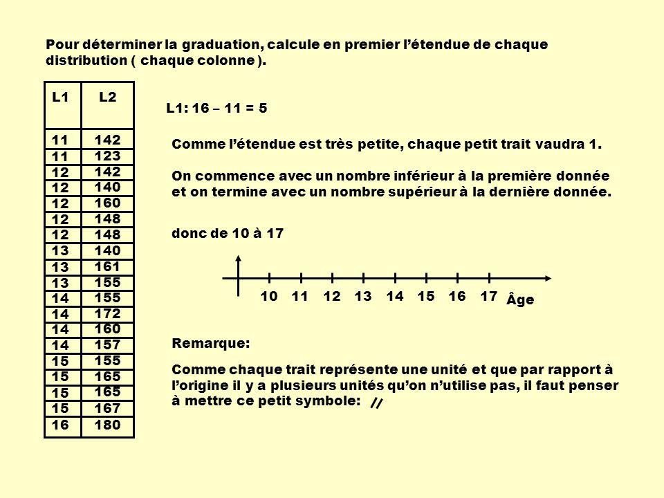 11 12 13 14 15 16 13 142 123 142 140 160 148 140 155 172 160 157 155 165 167 180 161 L1L2 Pour déterminer la graduation, calcule en premier létendue de chaque distribution ( chaque colonne ).