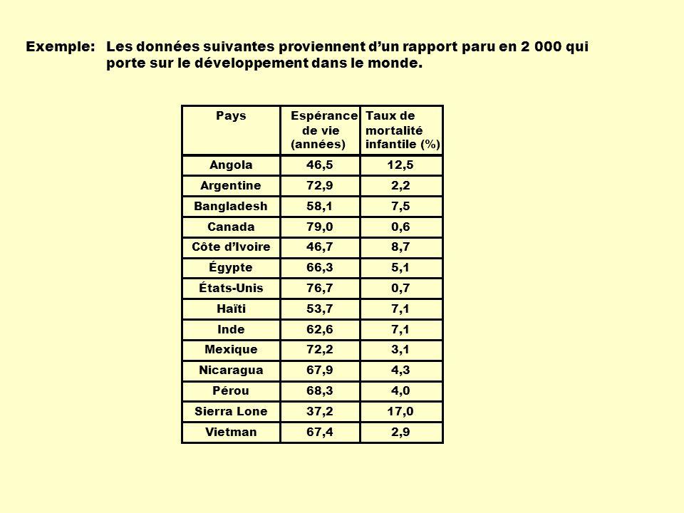 Exemple: PaysTaux de mortalité infantile (%) Angola Argentine Bangladesh Canada Côte dIvoire Égypte États-Unis Haïti Inde Mexique Nicaragua Pérou Sierra Lone Vietman Espérance de vie (années) 46,5 72,9 58,1 79,0 46,7 66,3 76,7 53,7 62,6 72,2 67,9 68,3 37,2 67,4 12,5 2,2 7,5 0,6 8,7 5,1 0,7 7,1 3,1 4,3 4,0 17,0 2,9 Les données suivantes proviennent dun rapport paru en 2 000 qui porte sur le développement dans le monde.