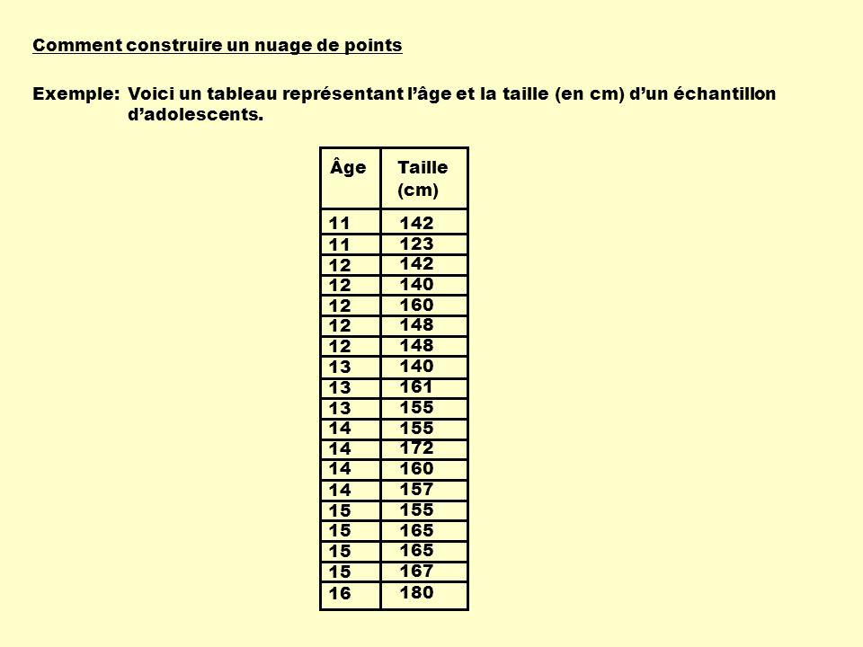 11 12 13 14 15 16 13 142 123 142 140 160 148 140 155 172 160 157 155 165 167 180 161 ÂgeTaille (cm) Exemple: Comment construire un nuage de points Voici un tableau représentant lâge et la taille (en cm) dun échantillon dadolescents.