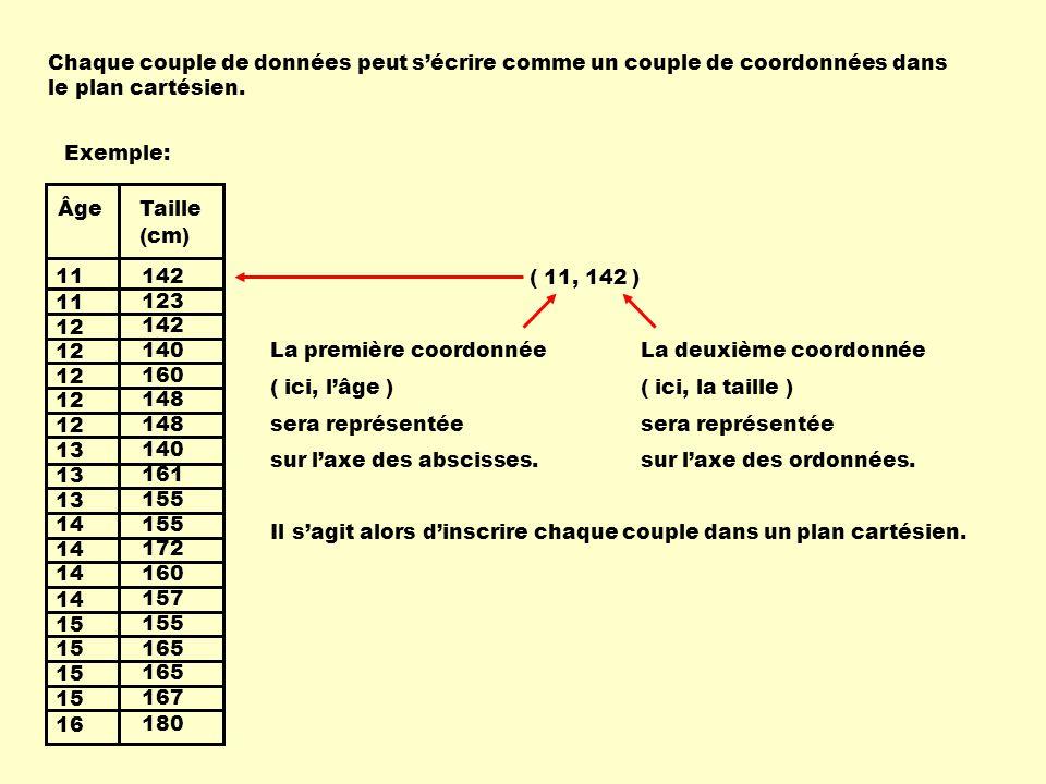 11 12 13 14 15 16 13 142 123 142 140 160 148 140 155 172 160 157 155 165 167 180 161 ÂgeTaille (cm) Chaque couple de données peut sécrire comme un couple de coordonnées dans le plan cartésien.