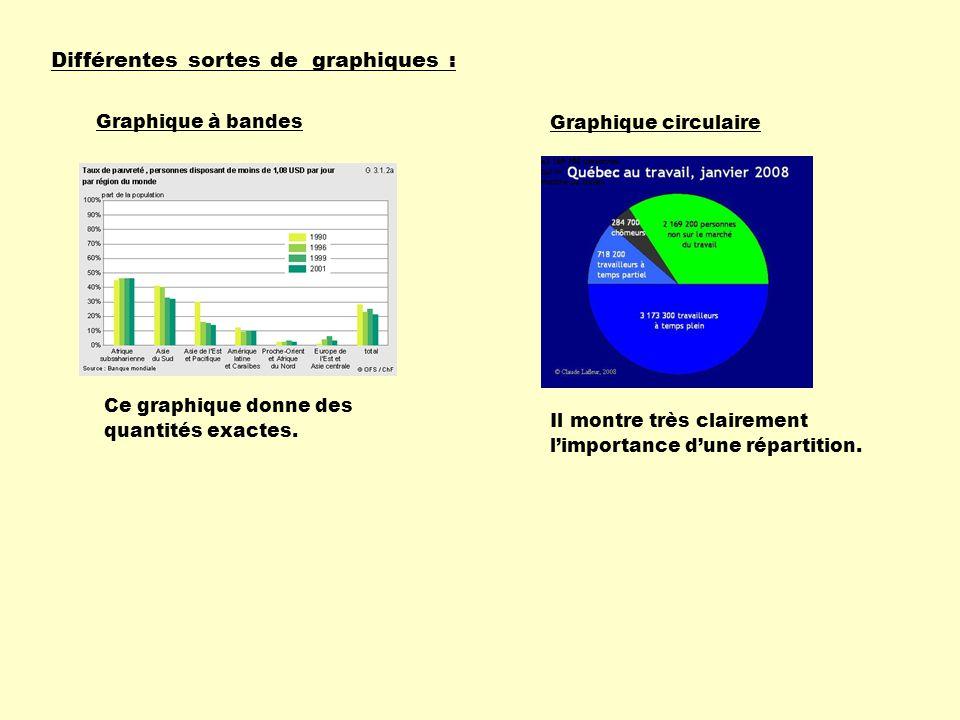Différentes sortes de graphiques : Graphique à bandes Ce graphique donne des quantités exactes.