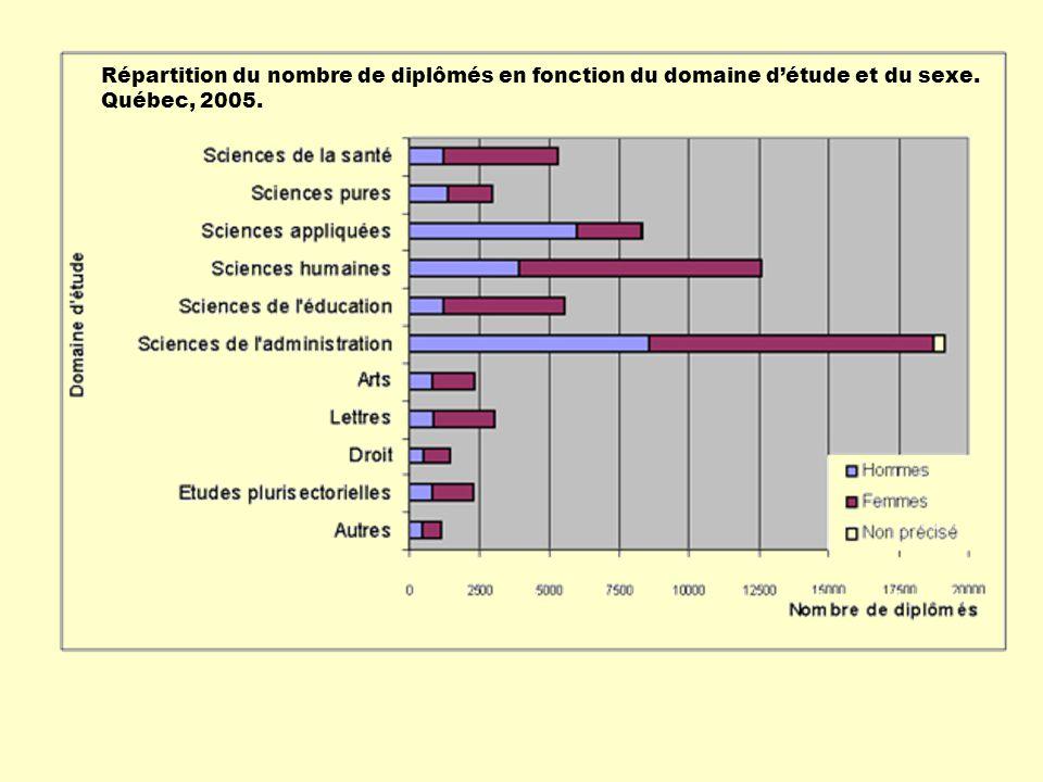 Répartition du nombre de diplômés en fonction du domaine détude et du sexe. Québec, 2005.