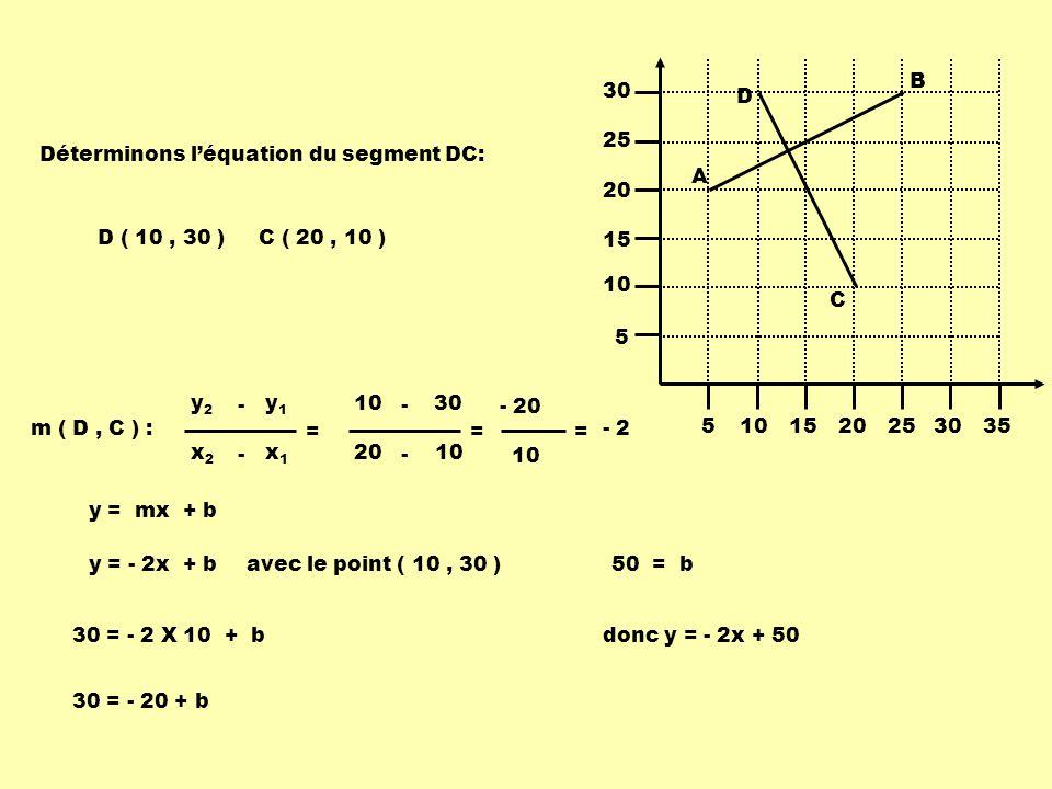 10 20 - = 30 10 - - 20 10 = Déterminons léquation du segment DC: x1x1 x2x2 - = y1y1 y2y2 - m ( D, C ) : 5101520253035 5 10 15 20 25 30 A B C D D ( 10,