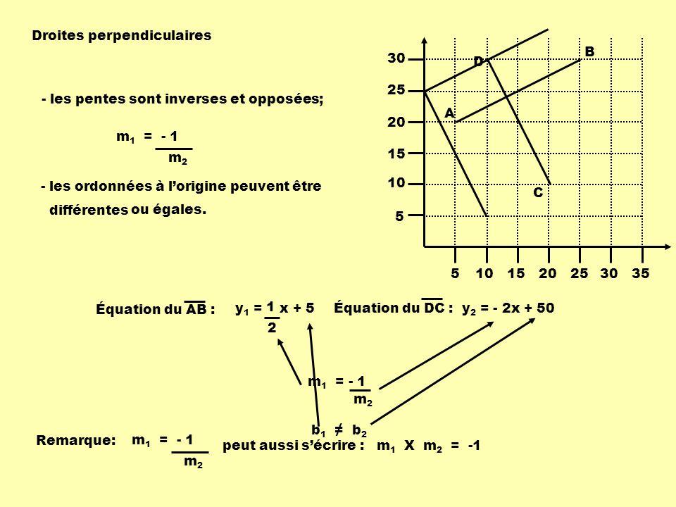 5101520253035 5 10 15 20 25 30 A B C D y 1 = x + 5 1 2 y 2 = - 2x + 50 Droites perpendiculaires - les pentes sont inverses et opposées; m 1 = - 1 m2m2