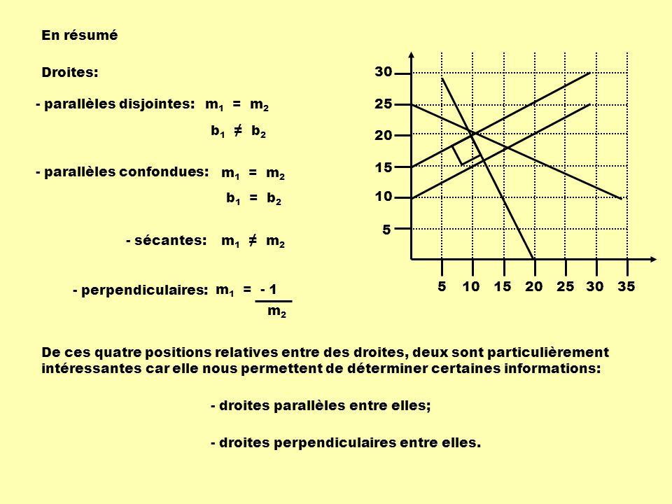 En résumé Droites: - parallèles disjointes: m 1 = m 2 b 1 b 2 - parallèles confondues: m 1 = m 2 b 1 = b 2 - sécantes:m 1 m 2 - perpendiculaires: m 1