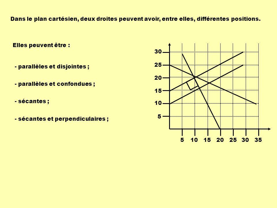 Droites parallèles et distinctes A ( 5, 20 )B ( 25, 30 ) m ( A, B ) : x1x1 x2x2 - = y1y1 y2y2 - 5 25 - = 20 30 - 1 2 5101520253035 5 10 15 20 25 30 A B C D Déterminons léquation du segment AB : y = mx + b y = 0,5x + b avec le point ( 5, 20 ) 20 = 0,5 X 5 + b 20 = 2,5 + b 17,5 = b donc y = 0,5x + 17,5