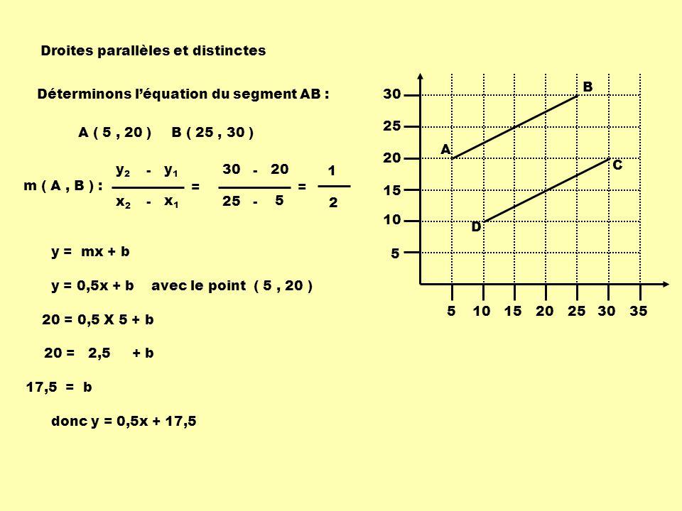 C ( 30, 20 )D ( 10, 10 ) m ( D, C ) : x1x1 x2x2 - = y1y1 y2y2 - 10 30 - = 10 20 - 1 2 5101520253035 5 10 15 20 25 30 A B C D Déterminons léquation du segment DC : y = mx + b y = 0,5x + b avec le point ( 10, 10 ) 10 = 0,5 X 10 + b 10 = 5 + b 5 = b donc y = 0,5x + 5