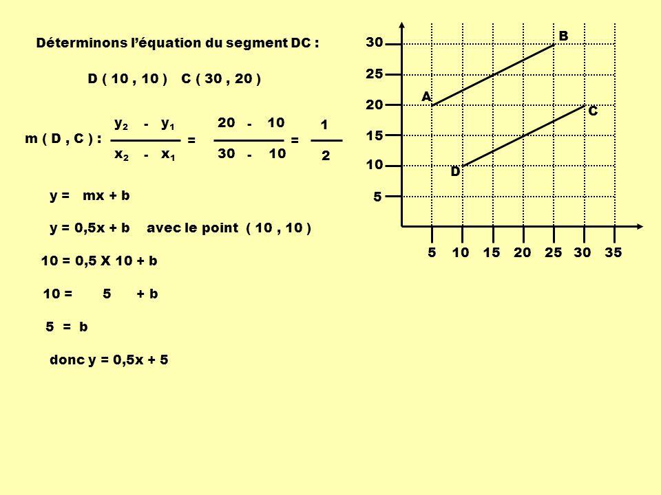 5101520253035 5 10 15 20 25 30 A B C D y 1 = 0,5x + 17,5donc y 2 = 0,5x + 5 Équation du segment AB :Équation du segment DC : m 1 = m 2 Droites parallèles et distinctes : b 1 b 2 - les pentes sont égales; - les ordonnées à lorigine sont différentes.