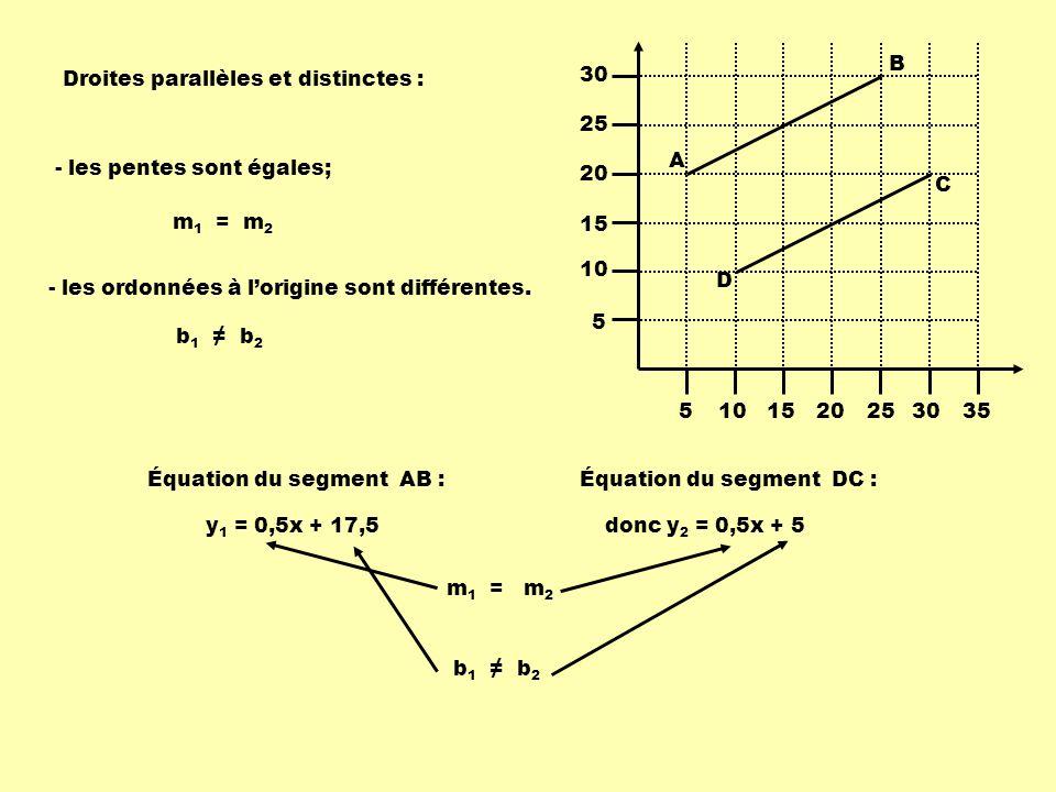5101520253035 5 10 15 20 25 30 A B C D y 1 = 0,5x + 17,5donc y 2 = 0,5x + 5 Équation du segment AB :Équation du segment DC : m 1 = m 2 Droites parallè