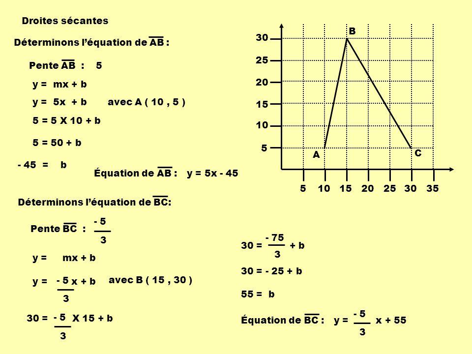 5101520253035 5 10 15 20 25 30 A B C Déterminons léquation de AB : Pente AB :5 Pente BC : - 5 3 y = mx + b 5 = 5 X 10 + b 5 = 50 + b - 45 = b Équation