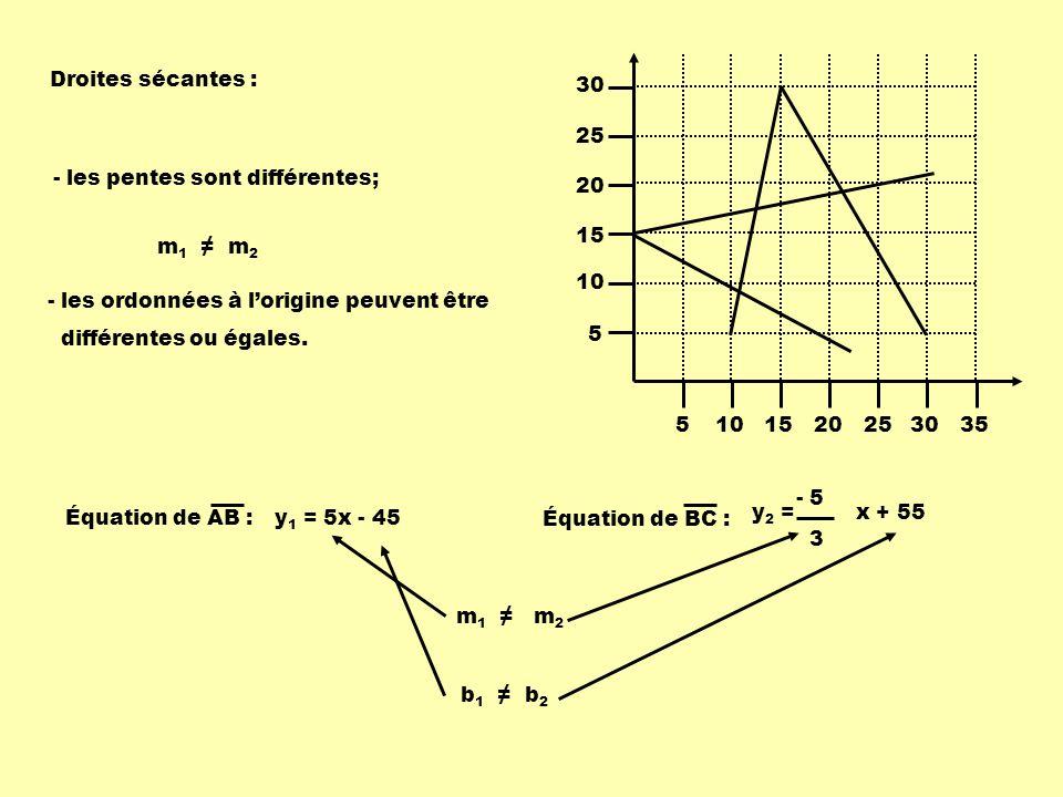 5101520253035 5 10 15 20 25 30 Équation de AB :y 1 = 5x - 45 Équation de BC : y 2 = x + 55 - 5 3 m 1 m 2 Droites sécantes : - les pentes sont différen