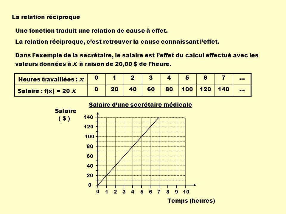 La relation réciproque Pour représenter cette situation dans une table de valeurs ou dans un graphique, il faut inverser les valeurs des deux variables.