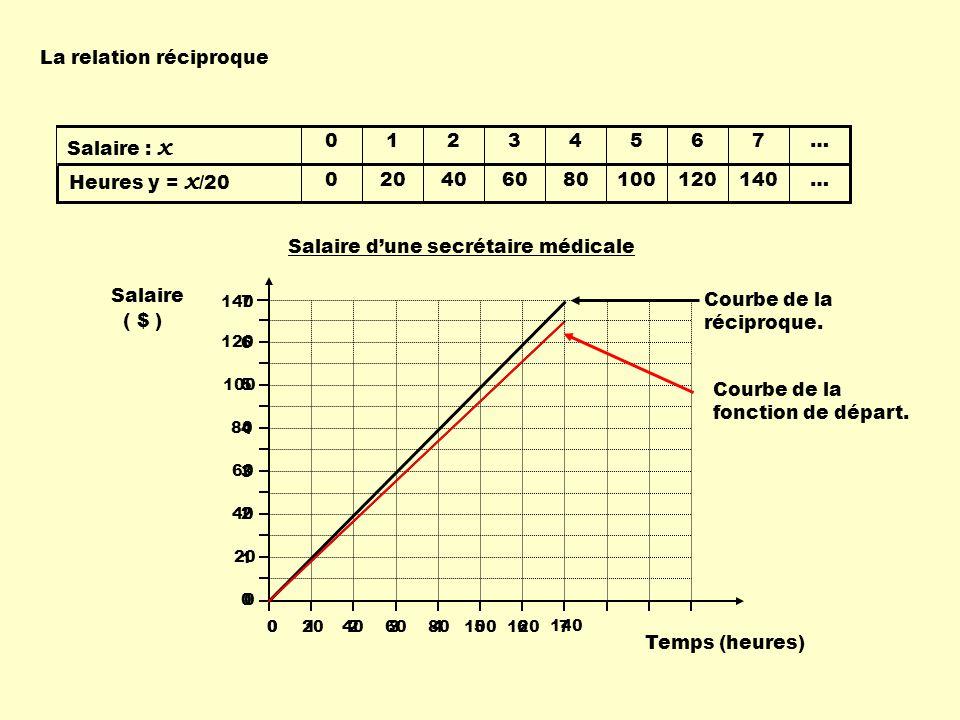 La relation réciproque La réciproque est utile avec des fonctions plus complexes.