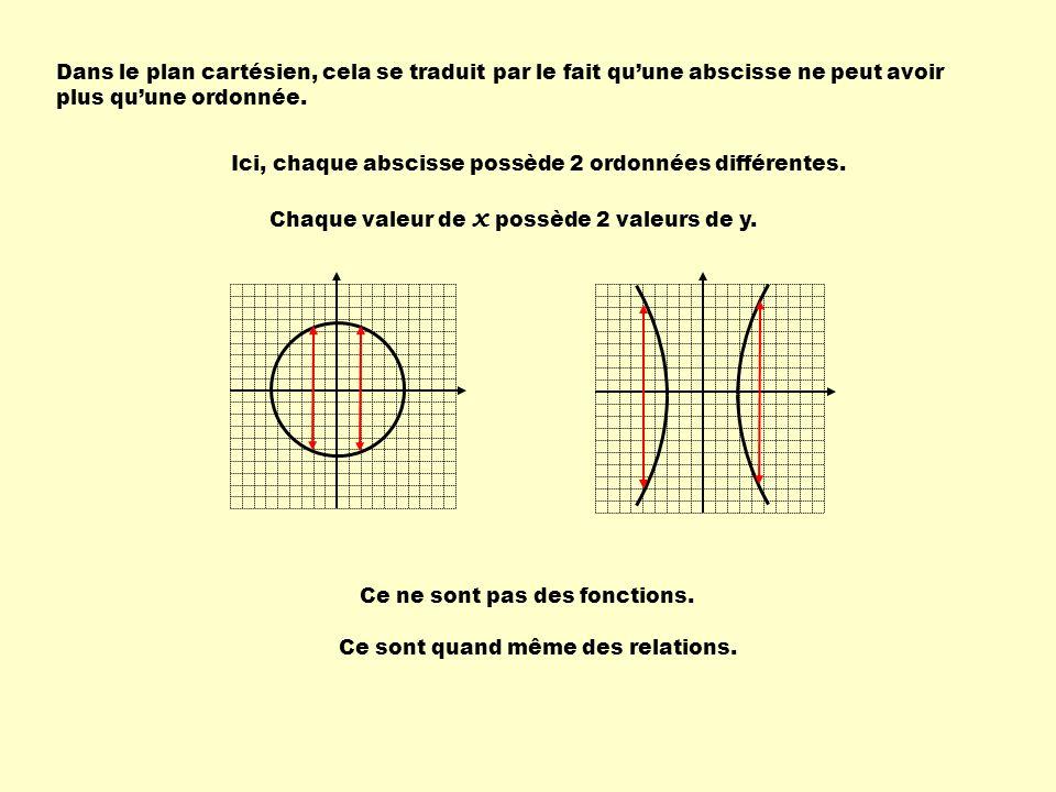 Détermine si les graphiques suivants représentent des fonctions.