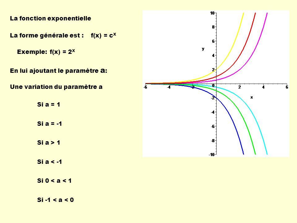 La fonction exponentielle La forme générale est : Une variation du paramètre a f(x) = c X Si a = 1 Si a = -1 Si a > 1 Si a < -1 Si 0 < a < 1 Si -1 < a