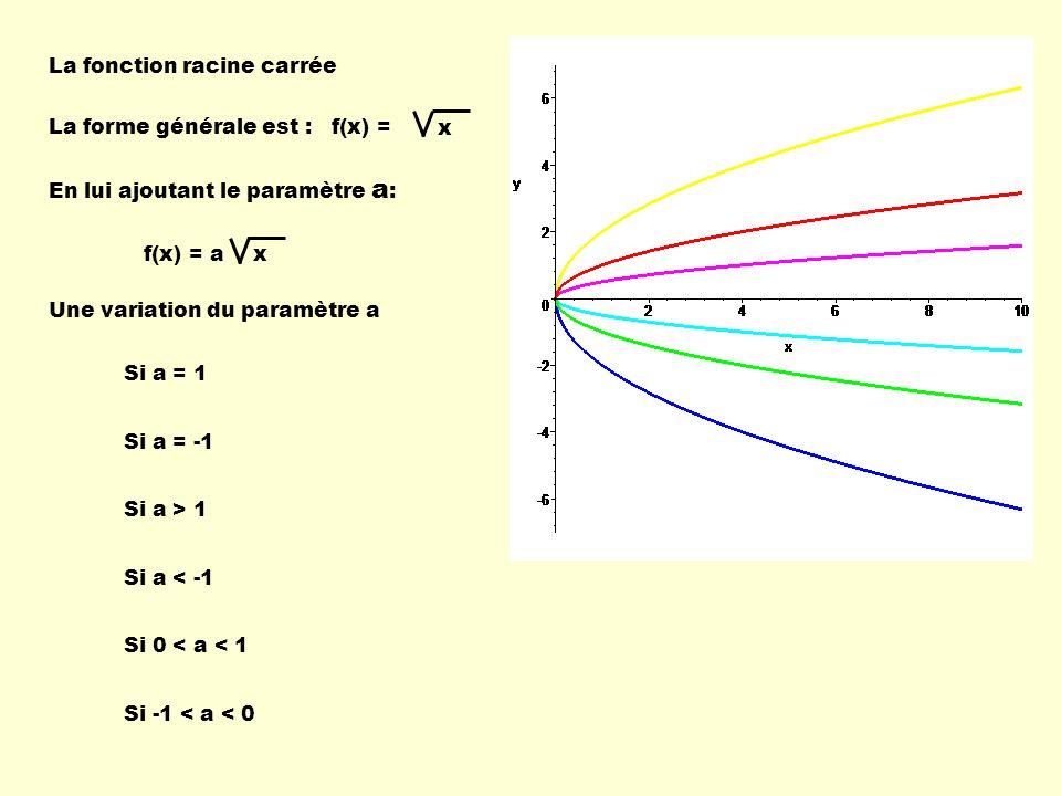 La fonction racine carrée La forme générale est : Une variation du paramètre a Si a = 1 Si a = -1 Si a > 1 Si a < -1 Si 0 < a < 1 Si -1 < a < 0 f(x) =