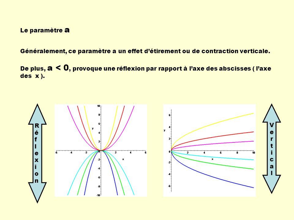 Le paramètre a Généralement, ce paramètre a un effet détirement ou de contraction verticale. De plus, a < 0, provoque une réflexion par rapport à laxe