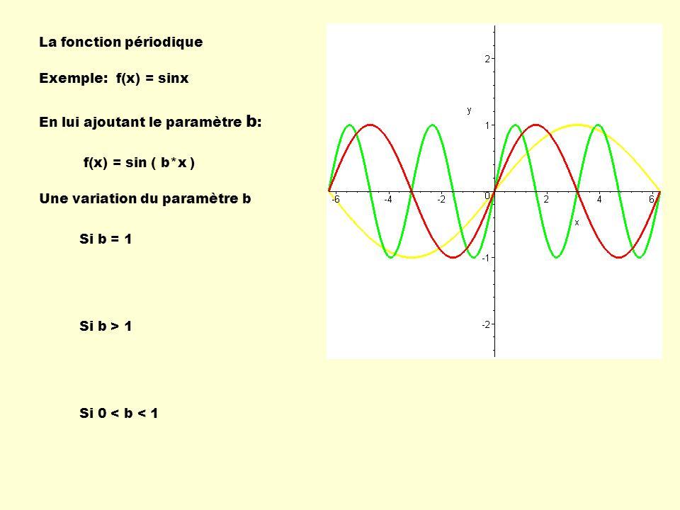 La fonction périodique Une variation du paramètre b f(x) = sinx Si b = 1 Si b > 1 Si 0 < b < 1 Exemple: En lui ajoutant le paramètre b : f(x) = sin (