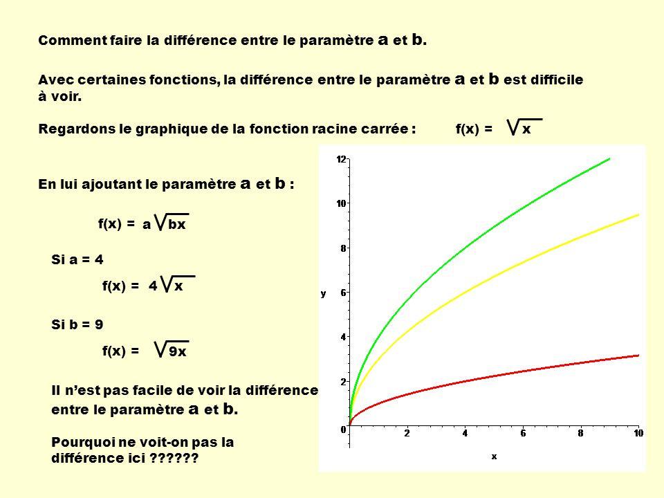 Comment faire la différence entre le paramètre a et b. Avec certaines fonctions, la différence entre le paramètre a et b est difficile à voir. Regardo
