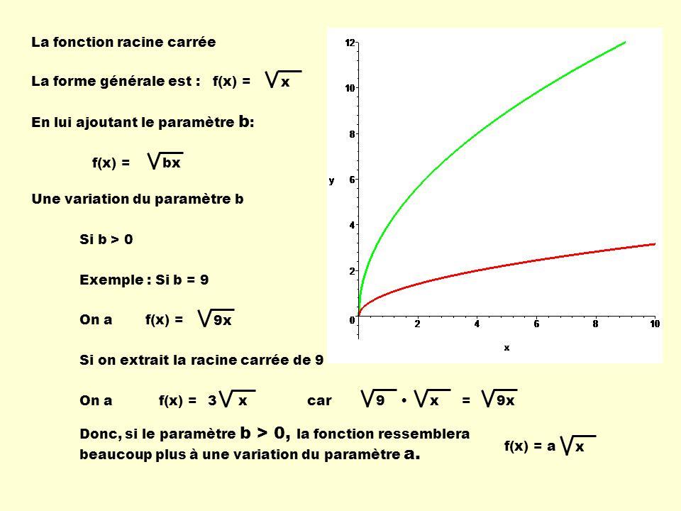 La fonction racine carrée La forme générale est : Une variation du paramètre b Si b > 0 f(x) = x En lui ajoutant le paramètre b : f(x) = bx Exemple :