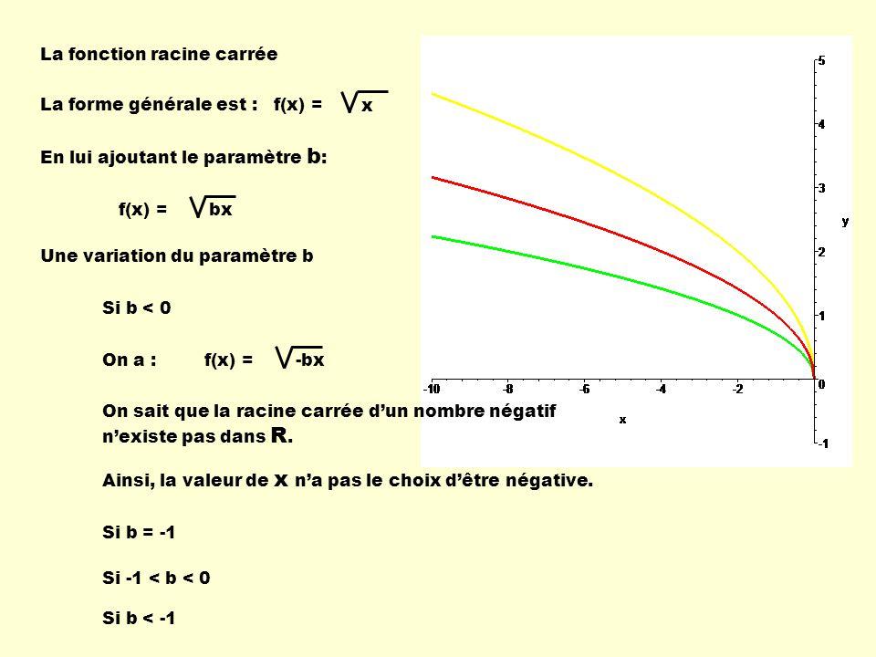 La fonction racine carrée La forme générale est : Une variation du paramètre b Si b < 0 f(x) = x En lui ajoutant le paramètre b : f(x) = bx Si b = -1