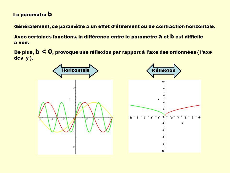 Le paramètre b Généralement, ce paramètre a un effet détirement ou de contraction horizontale. Horizontale Avec certaines fonctions, la différence ent