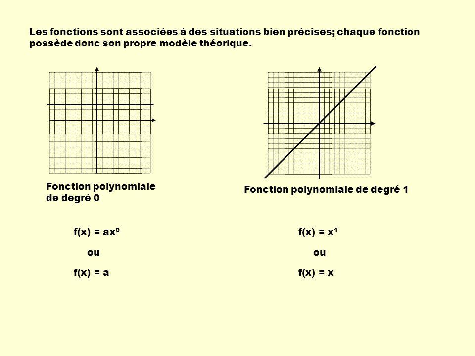 Les fonctions sont associées à des situations bien précises; chaque fonction possède donc son propre modèle théorique. Fonction polynomiale de degré 0