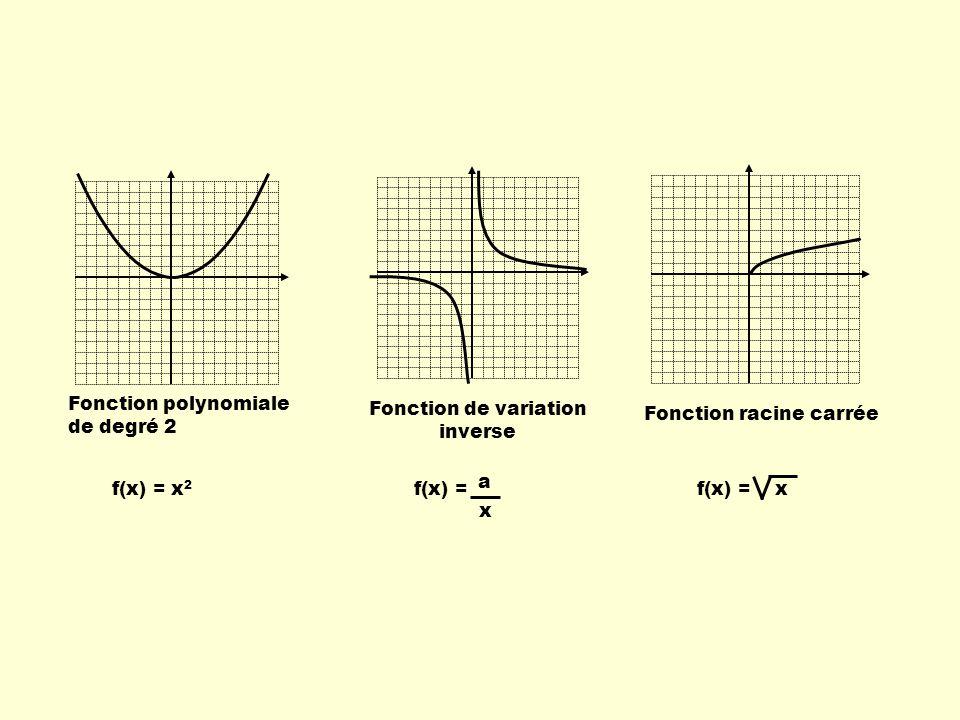 Le paramètre b