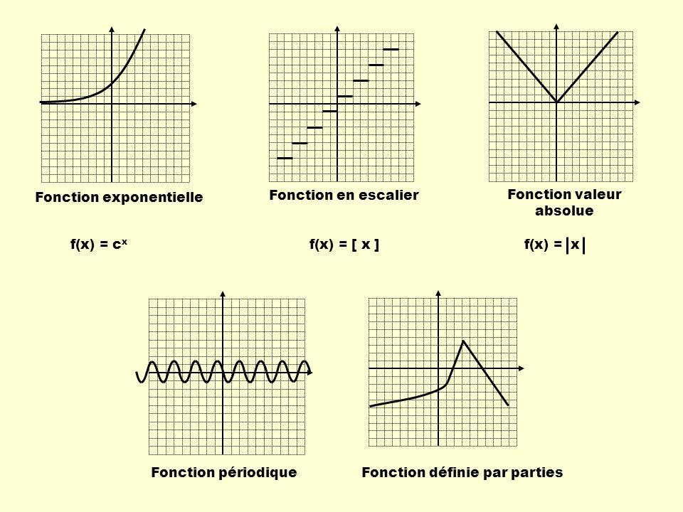 La fonction périodique Une variation du paramètre b f(x) = sinx Si b = 1 Si b > 1 Si 0 < b < 1 Exemple: En lui ajoutant le paramètre b : f(x) = sin ( b*x )
