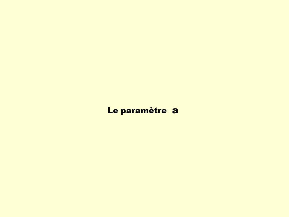 La fonction racine carrée La forme générale est : Une variation du paramètre b Si b > 0 f(x) = x En lui ajoutant le paramètre b : f(x) = bx Exemple : Si b = 9 On a f(x) = 9x f(x) =3 x Si on extrait la racine carrée de 9 On a Donc, si le paramètre b > 0, la fonction ressemblera beaucoup plus à une variation du paramètre a.