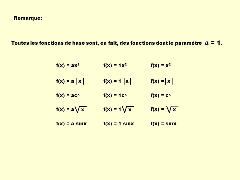 La fonction valeur absolue La forme générale est : Une variation du paramètre a f(x) = |x| Si a = 1 Si a = -1 Si a > 1 Si a < -1 Si 0 < a < 1 Si -1 < a < 0 En lui ajoutant le paramètre a : f(x) = a |x|