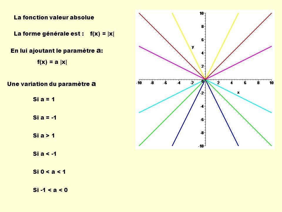 La fonction exponentielle La forme générale est : Une variation du paramètre a f(x) = c X Si a = 1 Si a = -1 Si a > 1 Si a < -1 Si 0 < a < 1 Si -1 < a < 0 Exemple: f(x) = 2 X En lui ajoutant le paramètre a :