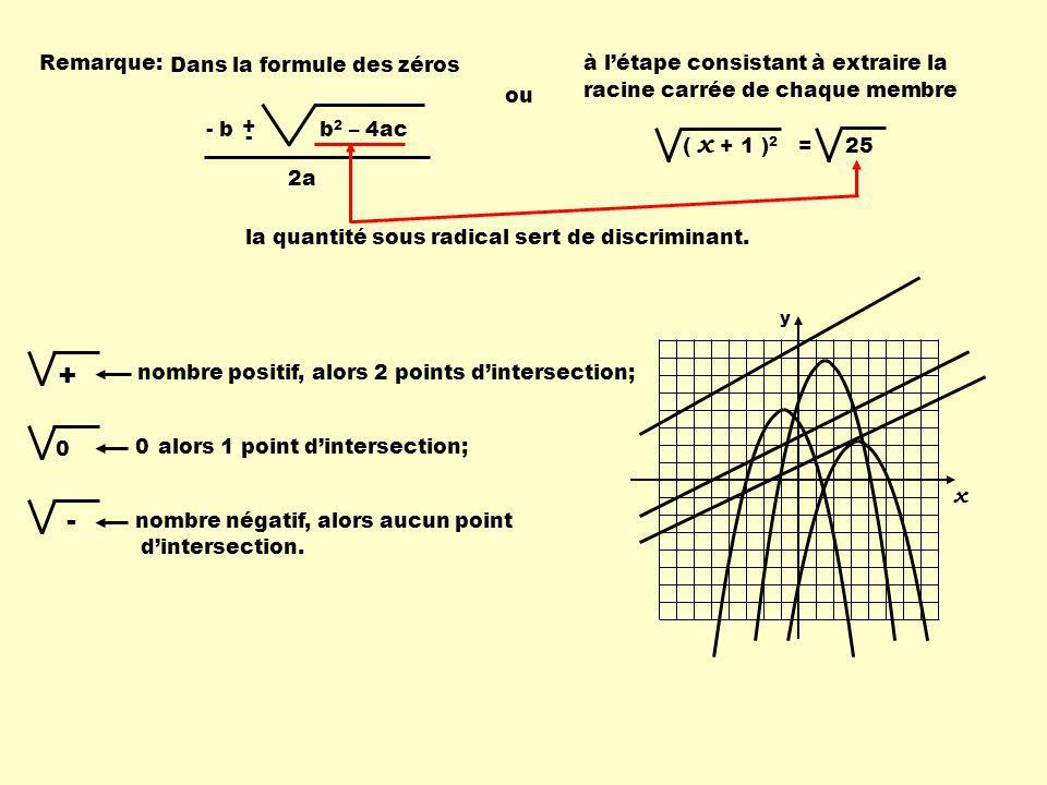 Remarque:à létape consistant à extraire la racine carrée de chaque membre ( x + 1 ) 2 = 25 + nombre positif,alors 2 points dintersection; x y 0 0alors 1 point dintersection; - nombre négatif, Dans la formule des zéros - b + - b 2 – 4ac 2a ou alors aucun point dintersection.