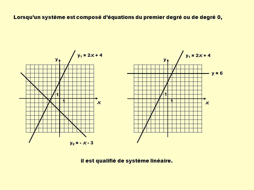Lorsquun système est composé déquations du premier degré ou de degré 0, y 1 = 2 x + 4 y 2 = - x - 3 y 1 = 2 x + 4 y = 6 il est qualifié de système linéaire.