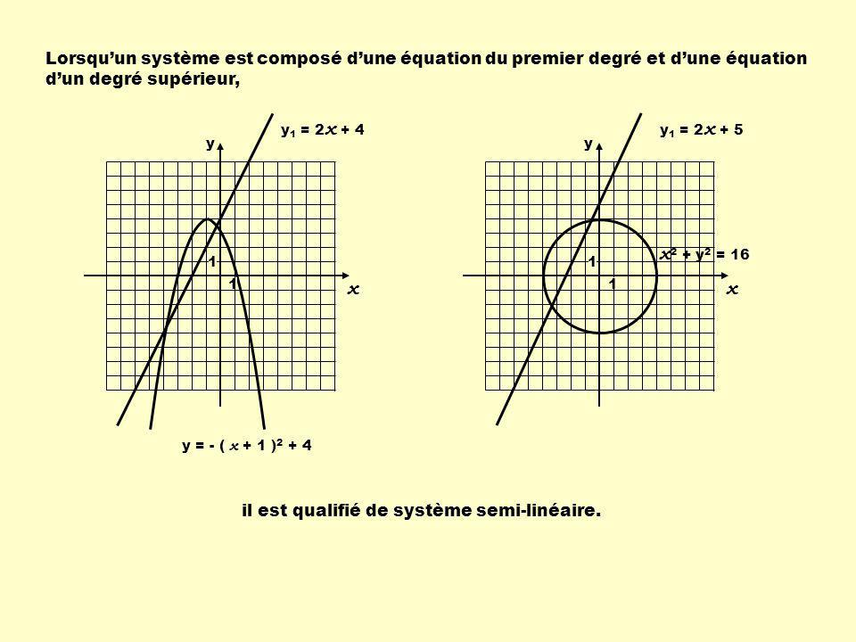 Lorsquun système est composé dune équation du premier degré et dune équation dun degré supérieur, y 1 = 2 x + 4 y = - ( x + 1 ) 2 + 4 y 1 = 2 x + 5 x 2 + y 2 = 16 il est qualifié de système semi-linéaire.