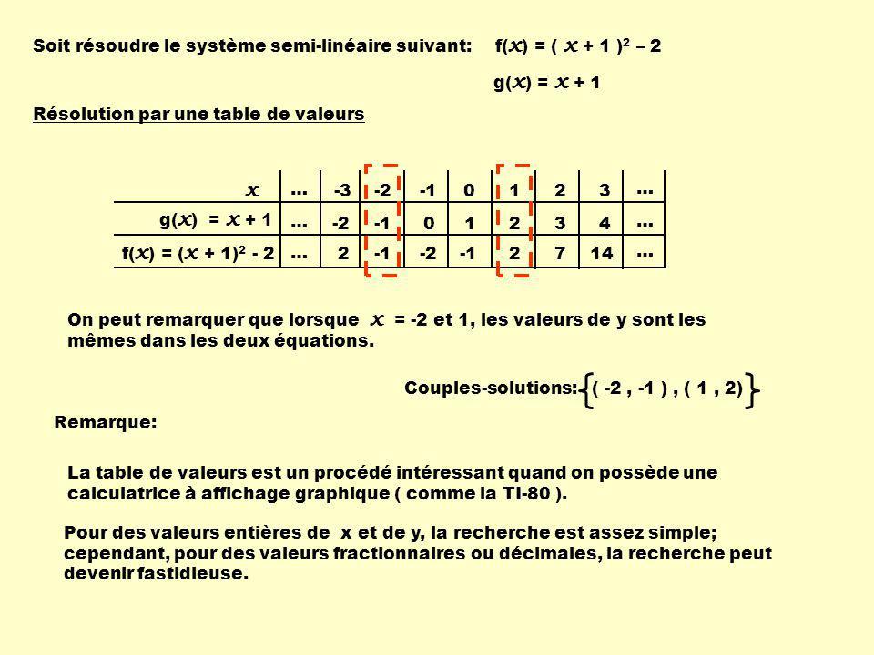 Résolution par une table de valeurs g( x ) = x + 1 … -2 0 1 … 012 … -22 x g( x ) = x + 1 f( x ) = ( x + 1) 2 - 2 23 34 714 -3 -2 2 … … … Soit résoudre le système semi-linéaire suivant: f( x ) = ( x + 1 ) 2 – 2 On peut remarquer que lorsque x = -2 et 1, les valeurs de y sont les mêmes dans les deux équations.