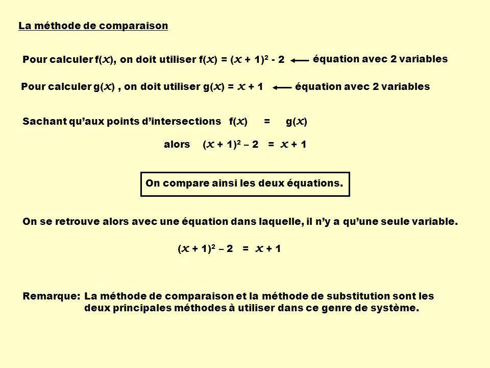 Pour calculer f( x ), on doit utiliser f( x ) = ( x + 1) 2 - 2 Pour calculer g( x ), on doit utiliser g( x ) = x + 1 Sachant quaux points dintersections f( x ) = g( x ) alors ( x + 1) 2 – 2 = x + 1 On se retrouve alors avec une équation dans laquelle, il ny a quune seule variable.